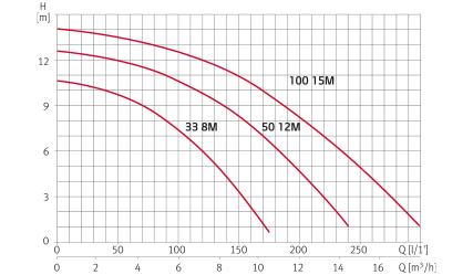 ESPA-COURBES-HYDRAULIQUES-NOX33-50-100.jpg