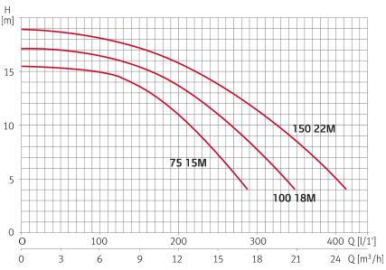 ESPA-COURBES-HYDRAULIQUES-NOX75-100-150.jpg