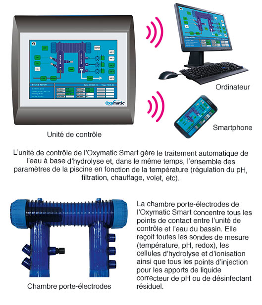 Oxymatic smart plus 125 ph cu hydro sud for Piscines hydrosud fr