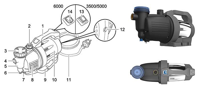 http://www.piscines-hydrosud.fr/medias_produits/imgs/caracteristiques-pompe-promax-garden-6000-5.jpg
