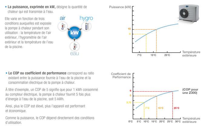 http://www.piscines-hydrosud.fr/medias_produits/imgs/comparaison-performances-PAC-Z.jpg