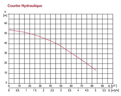 https://www.piscines-hydrosud.fr/medias_produits/imgs/courbe-hydraulique-surpresseur-multipool-n.jpg
