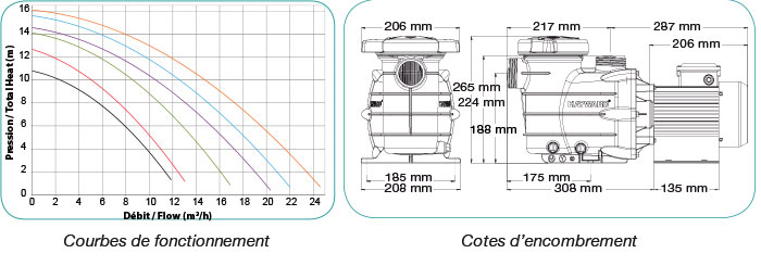 https://www.piscines-hydrosud.fr/medias_produits/imgs/courbes-et-cotes-de-la-pompe-power-line.jpg