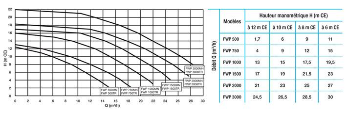courbes-et-performances-hydrauliques-de-la-pompe-fwp-label-hydrosud.jpg