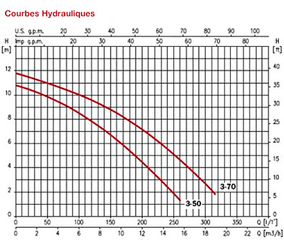 http://www.piscines-hydrosud.fr/medias_produits/imgs/courbes-hydrauliques-des-pompes-d-hydromassages-piscis-espa.jpg