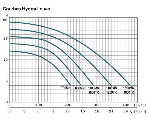 http://www.piscines-hydrosud.fr/medias_produits/imgs/courbes-hydrauliques-pompe-piscine-mxe-label-hydro-sud.jpg