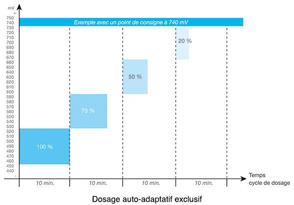 https://www.piscines-hydrosud.fr/medias_produits/imgs/dosage-chlor-expert-zodiac.jpg