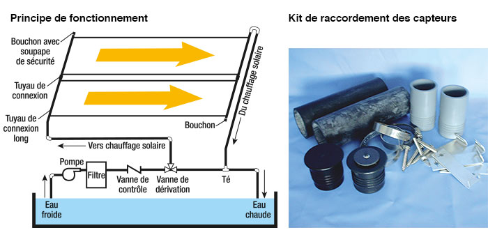 Chauffage solaire pour piscines enterr es hydro sud for Systeme de chauffage solaire pour piscine
