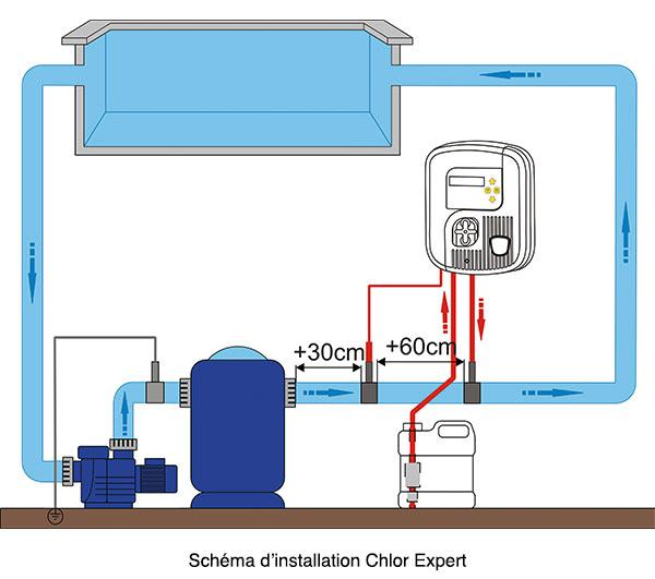 implantation-chlor-expert.jpg