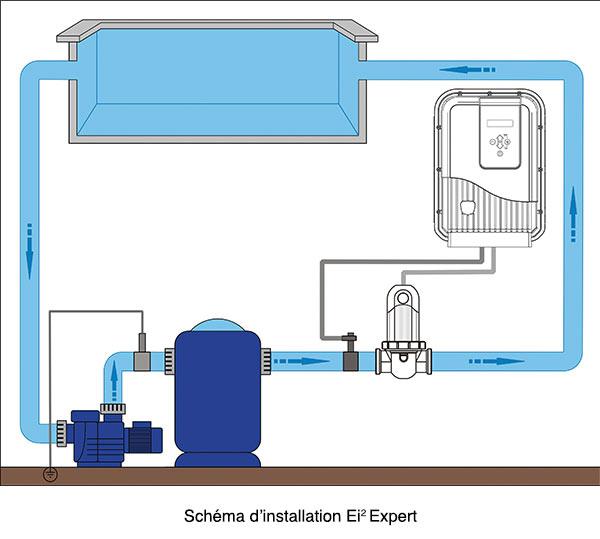 http://www.piscines-hydrosud.fr/medias_produits/imgs/installation-electrolyseur-ei2-expert-zodiac.jpg