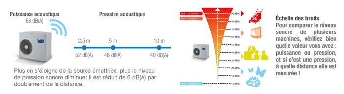 http://www.piscines-hydrosud.fr/medias_produits/imgs/mesure-niveau-sonore-PAC-Z.jpg