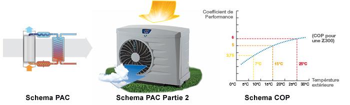 https://www.piscines-hydrosud.fr/medias_produits/imgs/principe-de-fonctionnement-PAC-Z.jpg