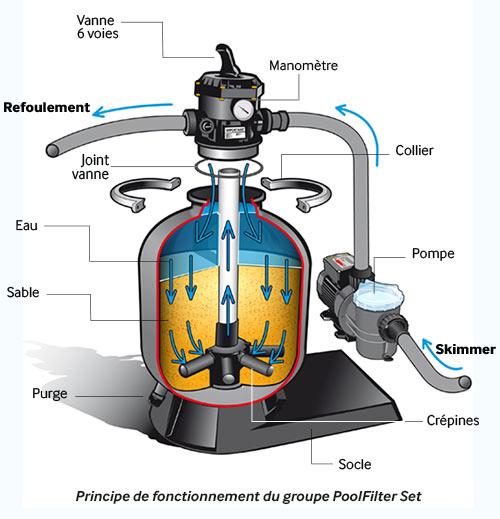 https://www.piscines-hydrosud.fr/medias_produits/imgs/principe-de-fonctionnement-du-groupe-poolfilter-set.jpg