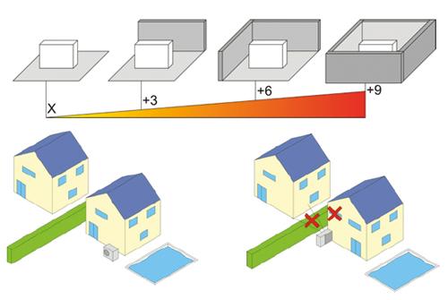 https://www.piscines-hydrosud.fr/medias_produits/imgs/recommandation-installation-PAC-Z.jpg