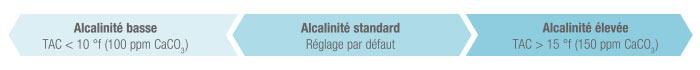 http://www.piscines-hydrosud.fr/medias_produits/imgs/reglage-ph-expert-zodiac.jpg
