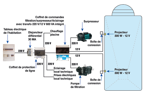 schema-alimentation-electrique-du-local-technique.jpg