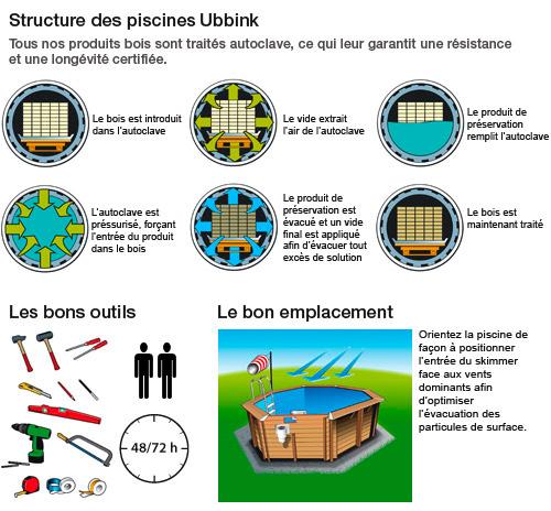 https://www.piscines-hydrosud.fr/medias_produits/imgs/schema-explicatif-piscine-hors-sol-bois-ubbink.jpg
