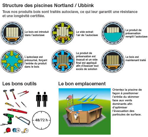 http://www.piscines-hydrosud.fr/medias_produits/imgs/schema-explicatif-piscine-hors-sol-bois.jpg