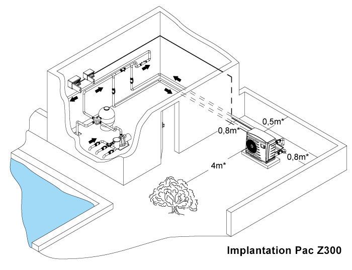http://www.piscines-hydrosud.fr/medias_produits/imgs/schema-implantation-PAC-Z300.jpg