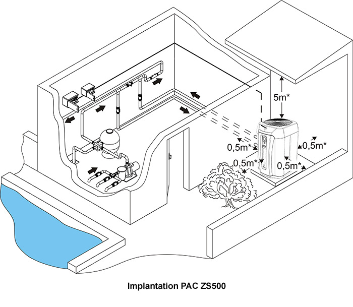 http://www.piscines-hydrosud.fr/medias_produits/imgs/schema-implantation-ZS500.jpg
