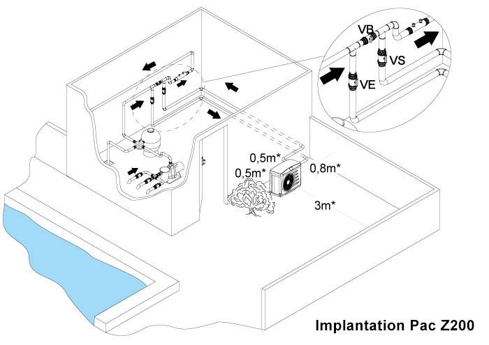 schema-implantation-power-Z200.jpg