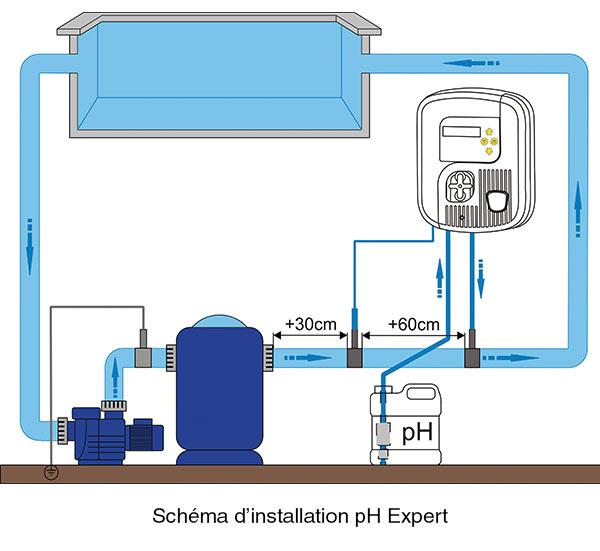 http://www.piscines-hydrosud.fr/medias_produits/imgs/schema-installation-ph-expert-zodiac.jpg