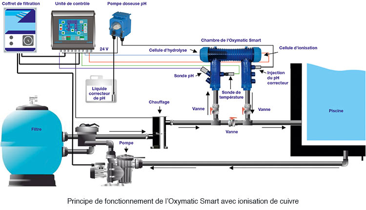 Oxymatic smart plus 175 ph cu hydro sud for Schema filtration piscine