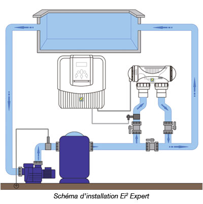 https://www.piscines-hydrosud.fr/medias_produits/imgs/scheme-d-installation-electrolyseur-tri-expert-zodiac.jpg