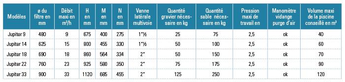 http://www.piscines-hydrosud.fr/medias_produits/imgs/tableau-comparatif-filtre-a-sable-jupiter-astral-pool.jpg
