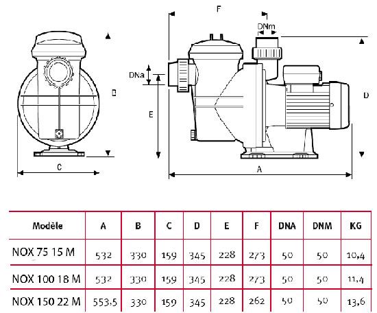 https://www.piscines-hydrosud.fr/medias_produits/imgs/tableau-des-donnees-techniques-pompes-nox7515M-10018M-15022M-espa.jpg