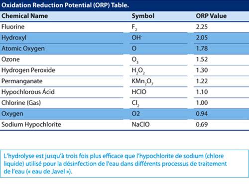 http://www.piscines-hydrosud.fr/medias_produits/imgs/tableau-oxymatic-smart.jpg