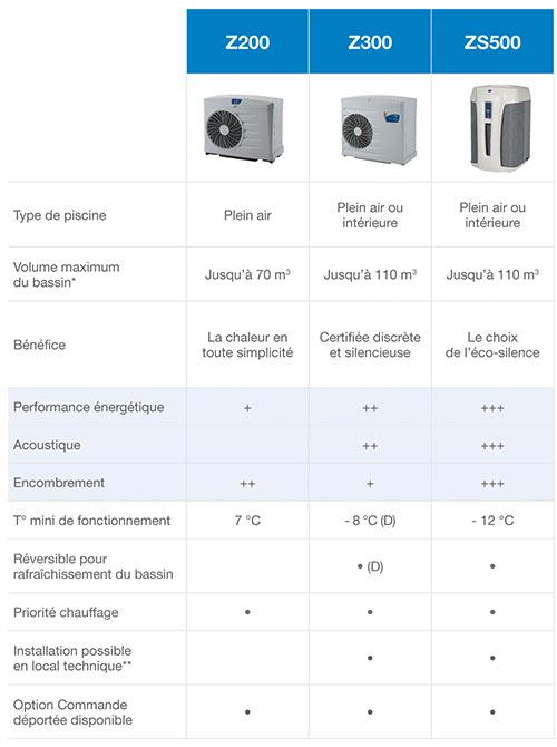 http://www.piscines-hydrosud.fr/medias_produits/imgs/tableau_comparatif_PAC_Z.jpg