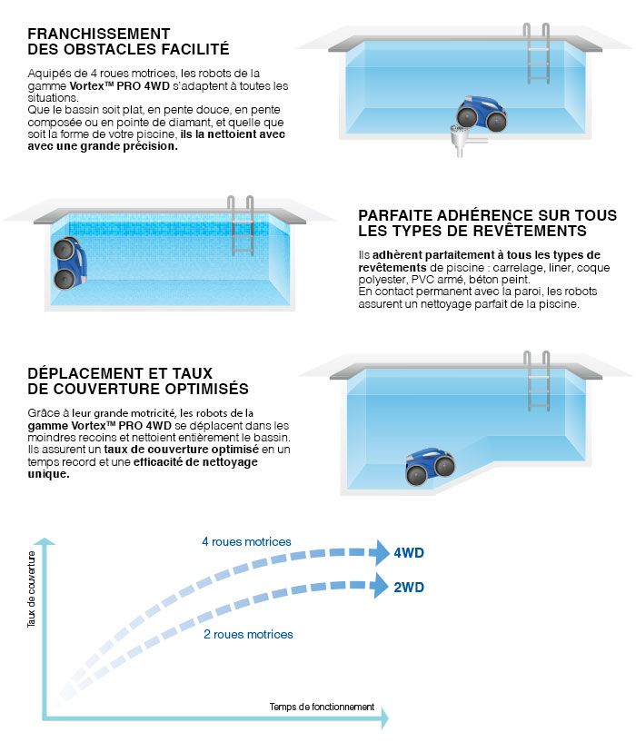 http://www.piscines-hydrosud.fr/medias_produits/imgs/technologie-4-roues-motrices-vortex-zodiac.jpg