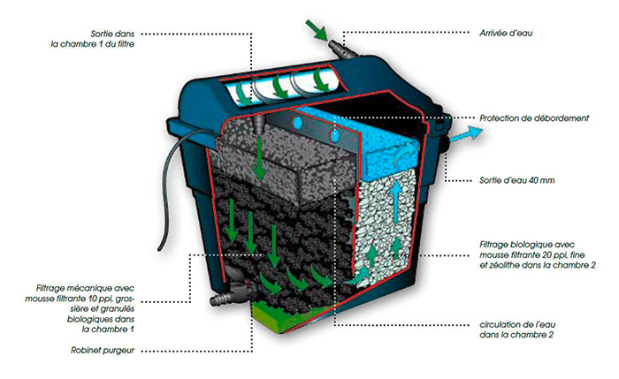 Kit bassin liner 4000 litres ubbink hydro sud for Liner bassin