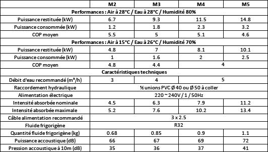 tableau_comparatif_zodiac_M2_a_M5.jpg